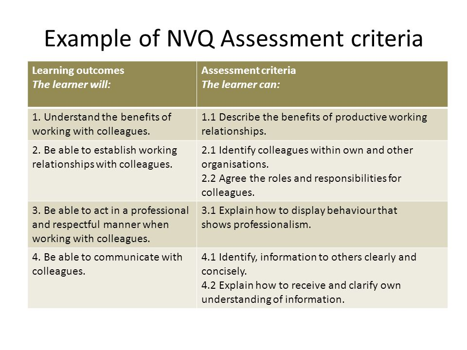 Example of NVQ Assessment criteria Learning outcomes The learner will: Assessment criteria The learner can: 1. Understand the benefits of working with