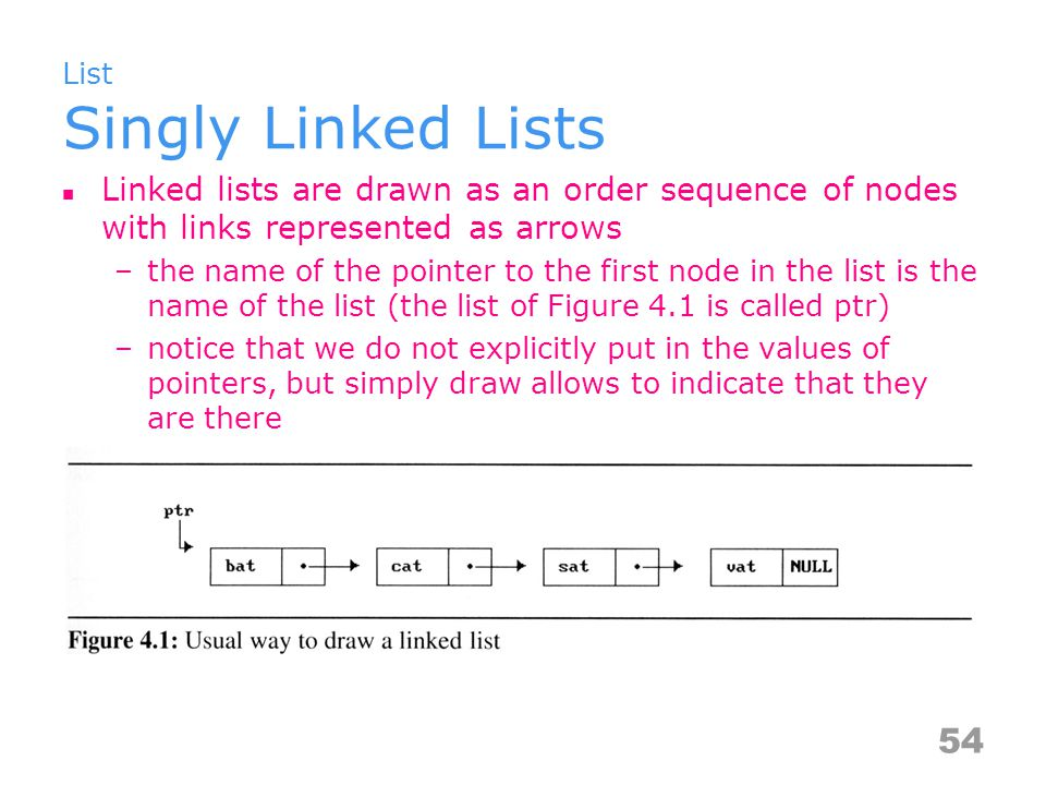 List Singly Linked Lists Linked lists are drawn as an order sequence of nodes with links represented as arrows –the name of the pointer to the first node in the list is the name of the list (the list of Figure 4.1 is called ptr) –notice that we do not explicitly put in the values of pointers, but simply draw allows to indicate that they are there 54