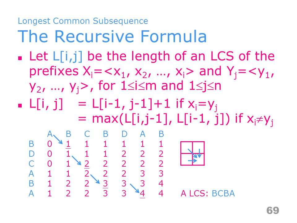 Longest Common Subsequence The Recursive Formula Let L[i,j] be the length of an LCS of the prefixes X i = and Y j =, for 1im and 1jn L[i, j]= L[i-1, j-1]+1 if x i =y j = max(L[i,j-1], L[i-1, j]) if x i y j 69 A BCBDAB B 011 1111 D 0111222 C 01 22222 A1 1 22233 B12 2 3 334 A1223344 A LCS: BCBA