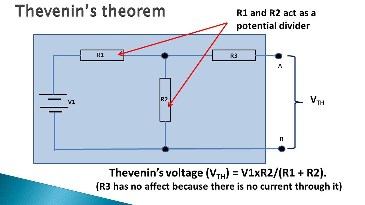 Thevenin's theorem R1 R2 R3 A B V1 V TH Thevenin's voltage (V TH ) = V1xR2/(R1 + R2). (R3 has no affect because there is no current through it) R1 and