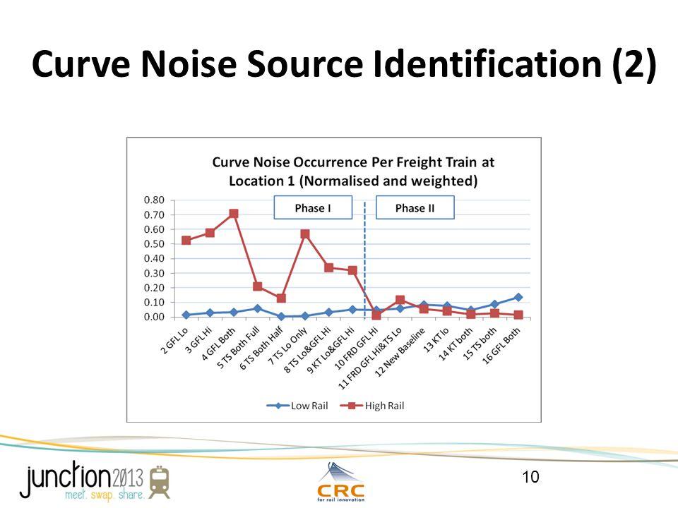 Curve Noise Source Identification (2) 10