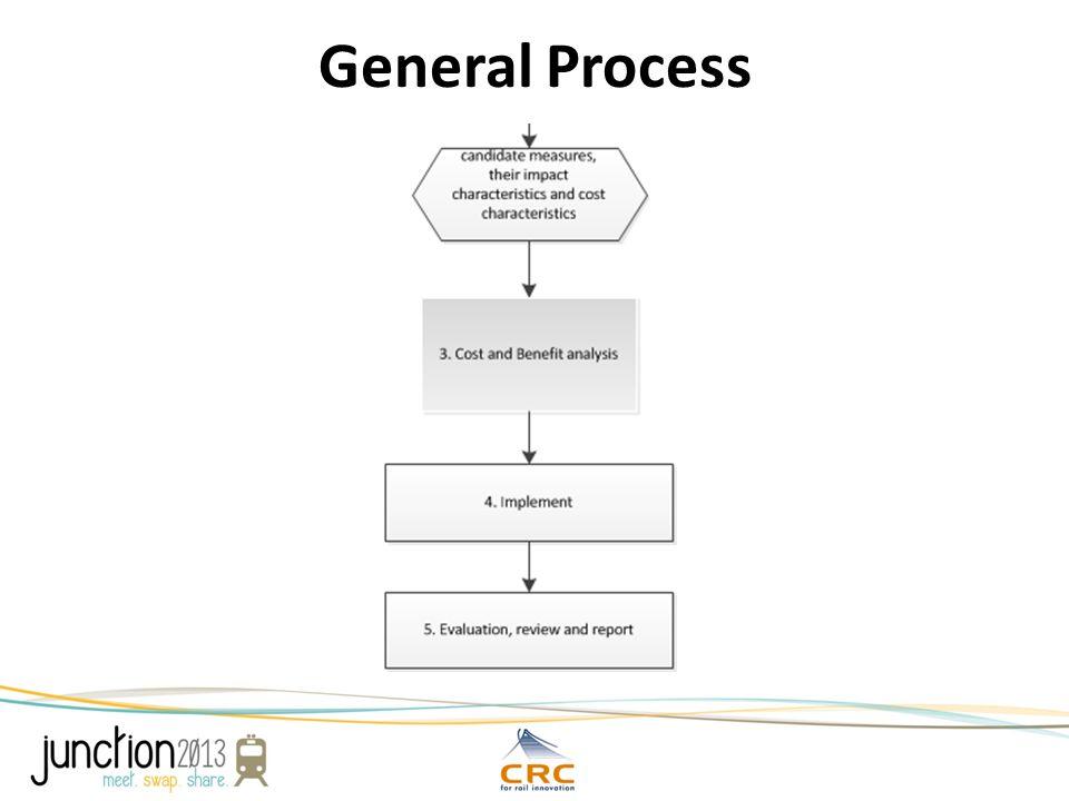 Economics of Noise Mitigation Strategies Figure 1: Major Players and Transactions that Affect Rail Management
