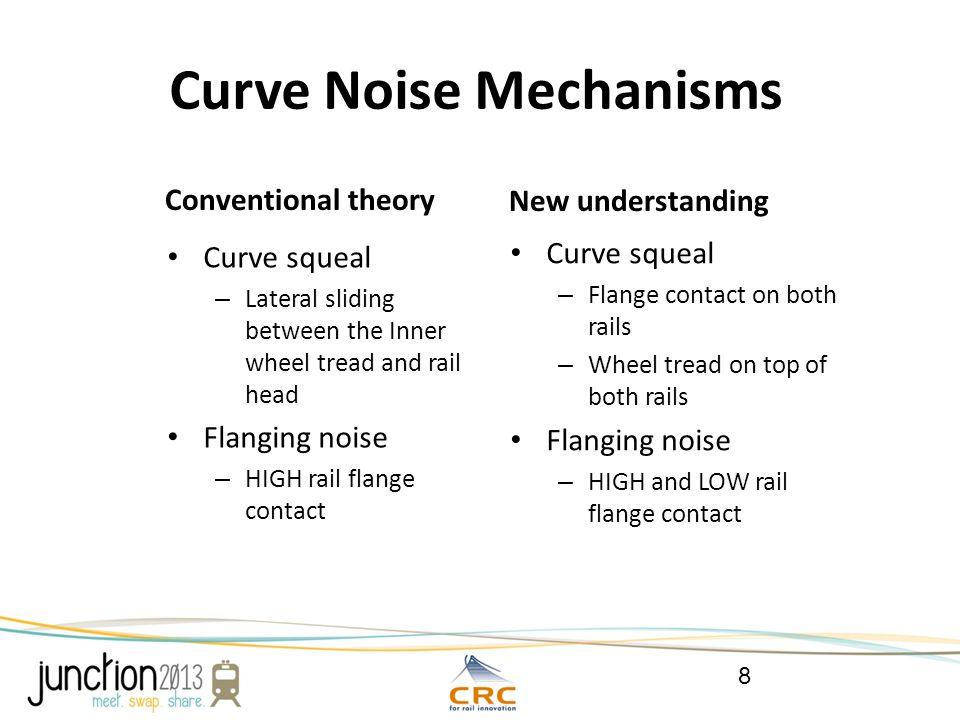 Curve Noise Mitigations (1) 9