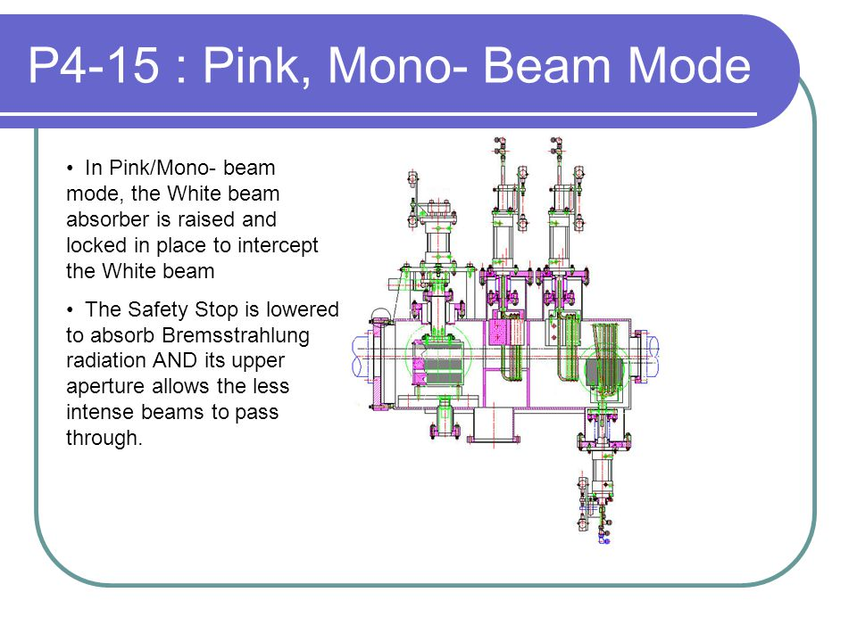 P4-15 : Pink, Mono- Beam Mode In Pink/Mono- beam mode, the White beam absorber is raised and locked in place to intercept the White beam The Safety Stop is lowered to absorb Bremsstrahlung radiation AND its upper aperture allows the less intense beams to pass through.