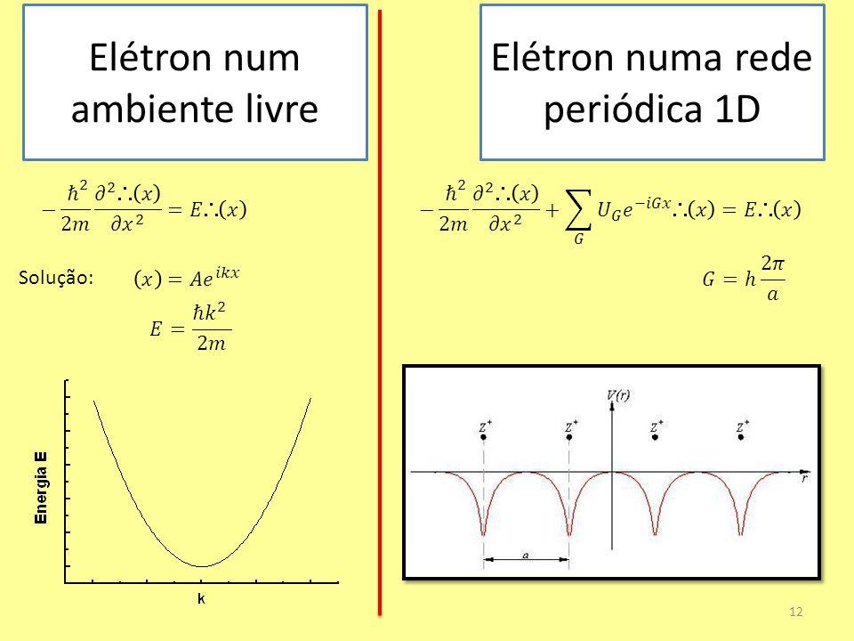 Elétron numa rede periódica 1D 12 Elétron num ambiente livre Solução:
