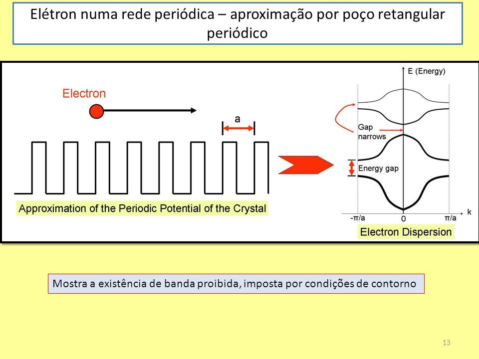 Elétron numa rede periódica – aproximação por poço retangular periódico 13 Mostra a existência de banda proibida, imposta por condições de contorno