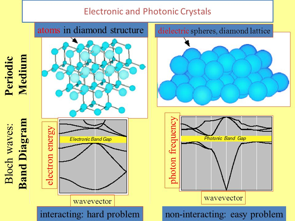 15 Electronic and Photonic Crystals atoms in diamond structure wavevector electron energy Periodic Medium Bloch waves: Band Diagram dielectric spheres, diamond lattice wavevector photon frequency interacting: hard problem non-interacting: easy problem