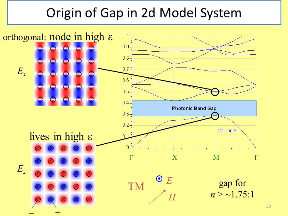 30 Origin of Gap in 2d Model System E H TM  XM  EzEz –+ EzEz gap for n > ~1.75:1 lives in high  orthogonal: node in high 