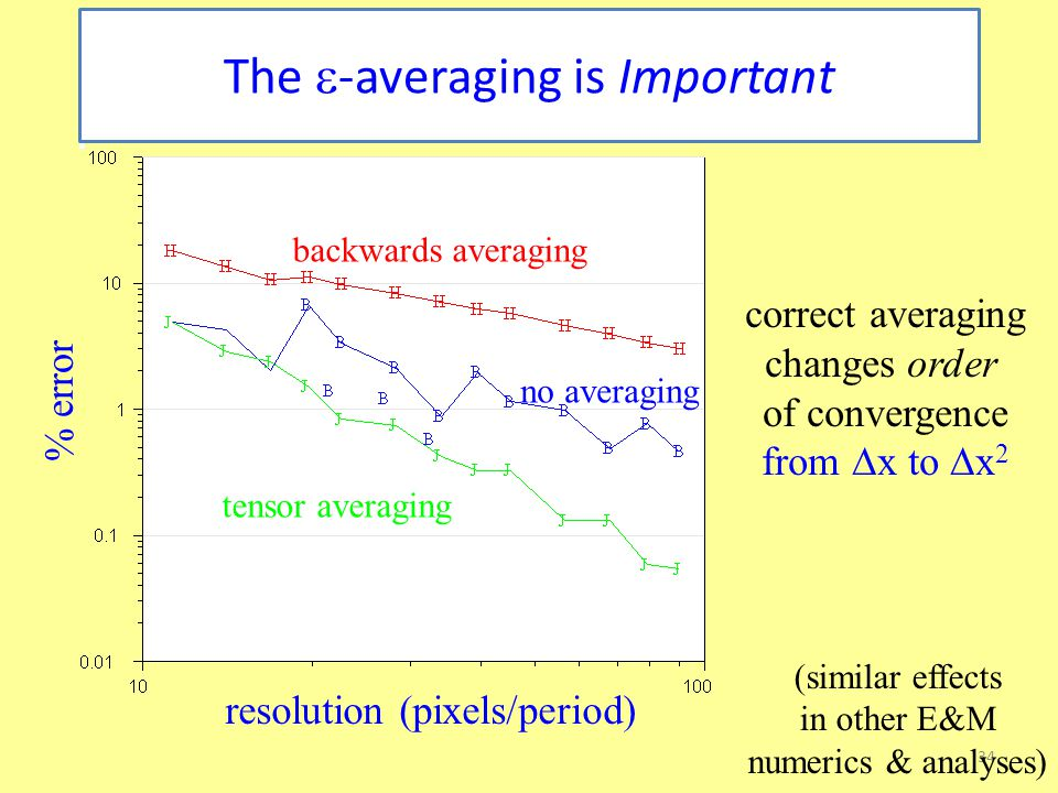 34 The  -averaging is Important resolution (pixels/period) % error backwards averaging tensor averaging no averaging correct averaging changes order of convergence from ∆x to ∆x 2 (similar effects in other E&M numerics & analyses)