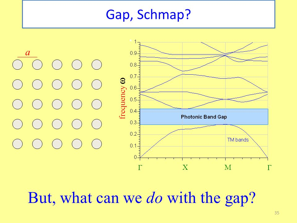 35 Gap, Schmap a frequency   XM  But, what can we do with the gap