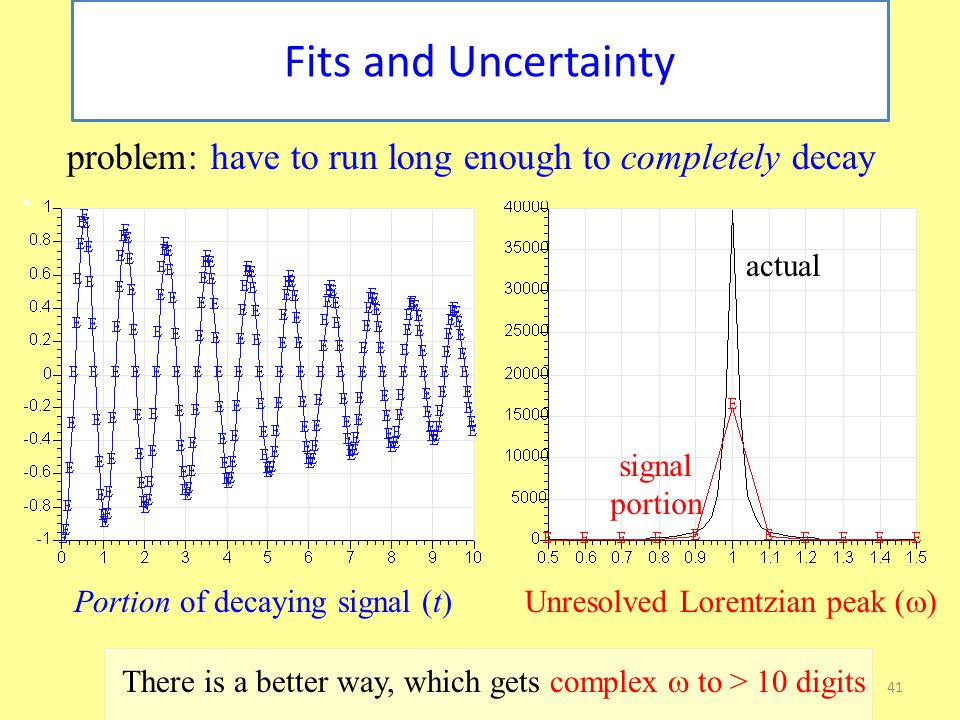 41 Fits and Uncertainty Portion of decaying signal (t) Unresolved Lorentzian peak (  ) actual signal portion problem: have to run long enough to completely decay There is a better way, which gets complex  to > 10 digits