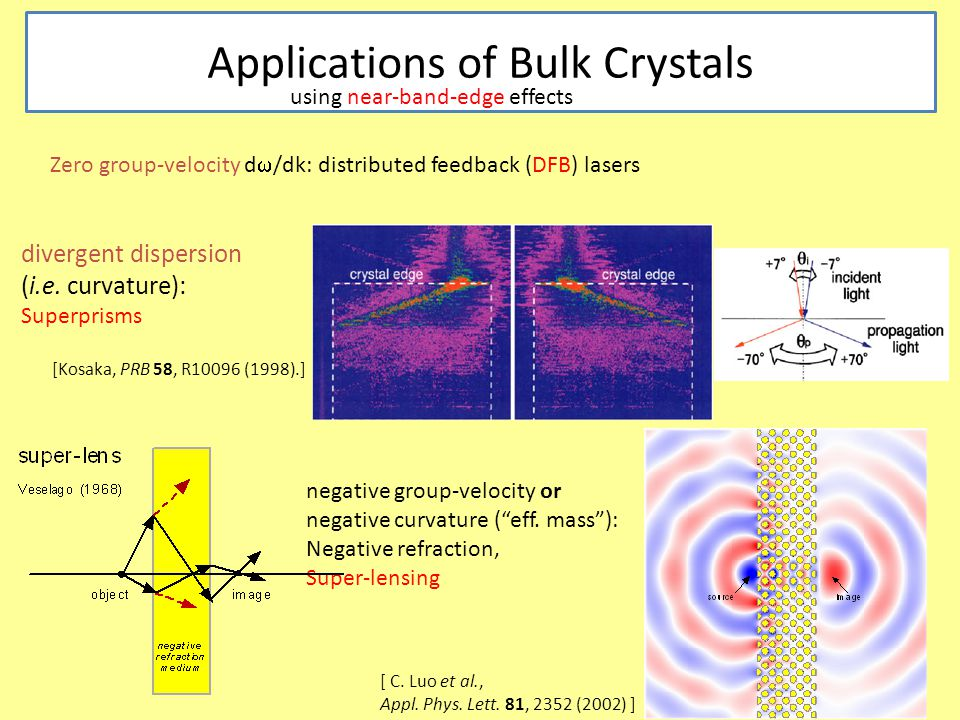 Applications of Bulk Crystals Zero group-velocity d  /dk: distributed feedback (DFB) lasers negative group-velocity or negative curvature ( eff.