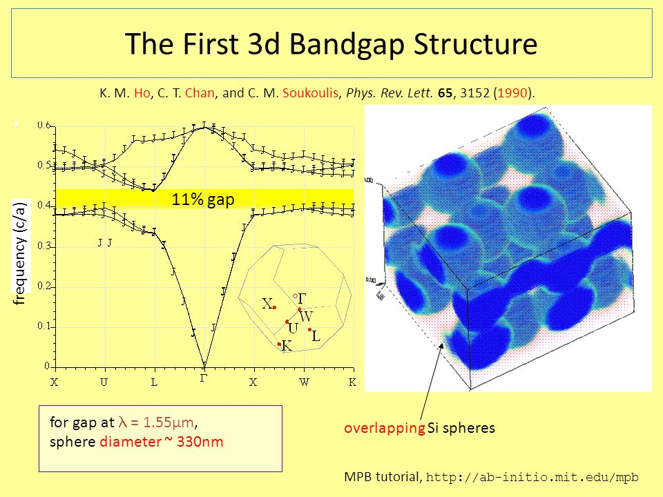 frequency (c/a) The First 3d Bandgap Structure K. M.