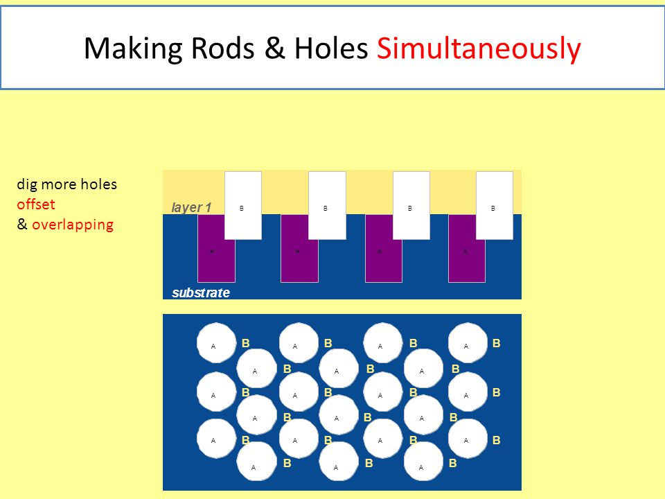 Making Rods & Holes Simultaneously BBBB BBBB BBBB BBB BBB BBB substrate layer 1 AAAA BBBB AAAA AAA AAAA AAA AAAA AAA dig more holes offset & overlapping