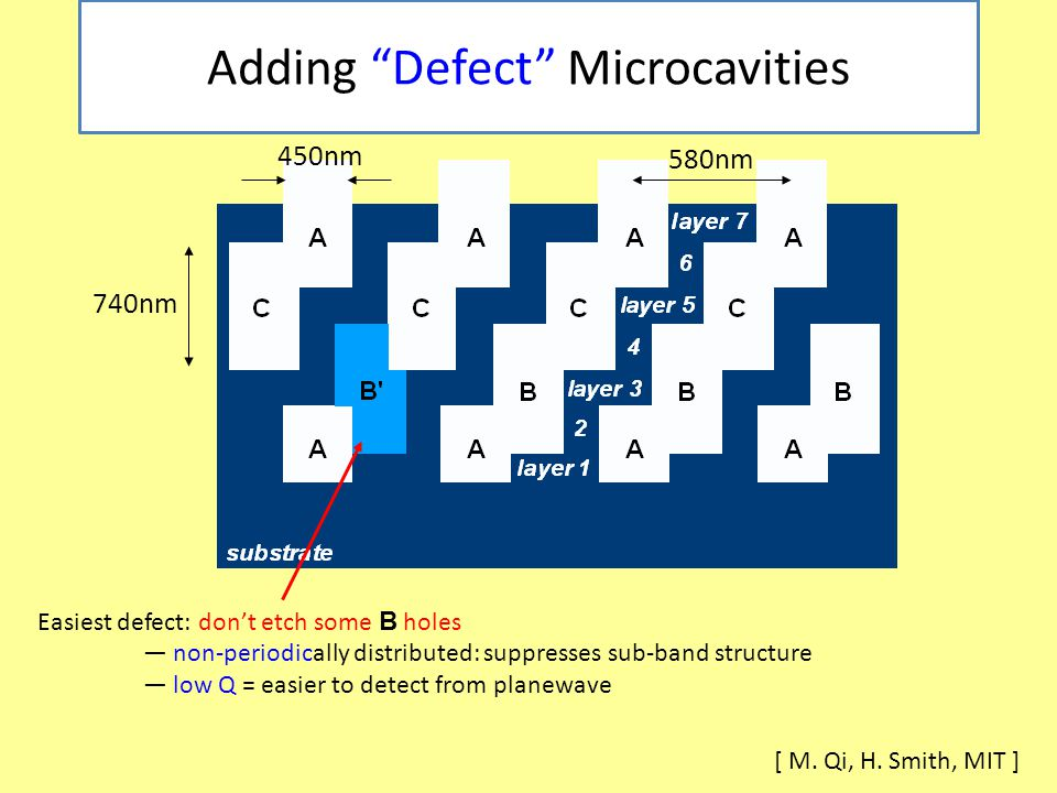 Adding Defect Microcavities 450nm 740nm 580nm Easiest defect: don't etch some B holes — non-periodically distributed: suppresses sub-band structure — low Q = easier to detect from planewave [ M.