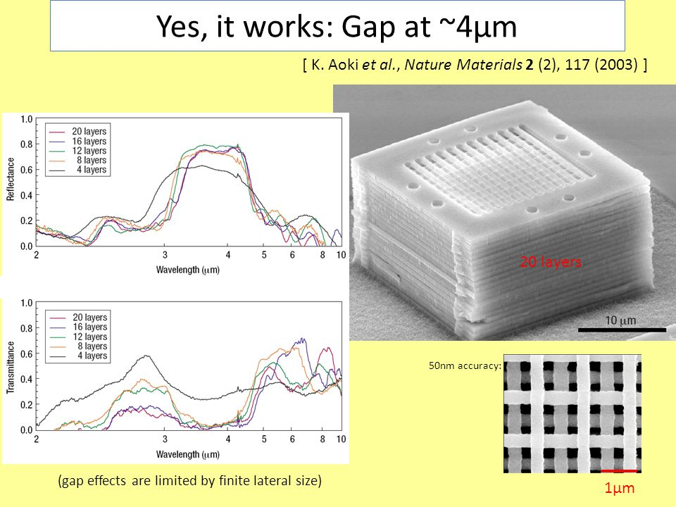 Yes, it works: Gap at ~4µm [ K.