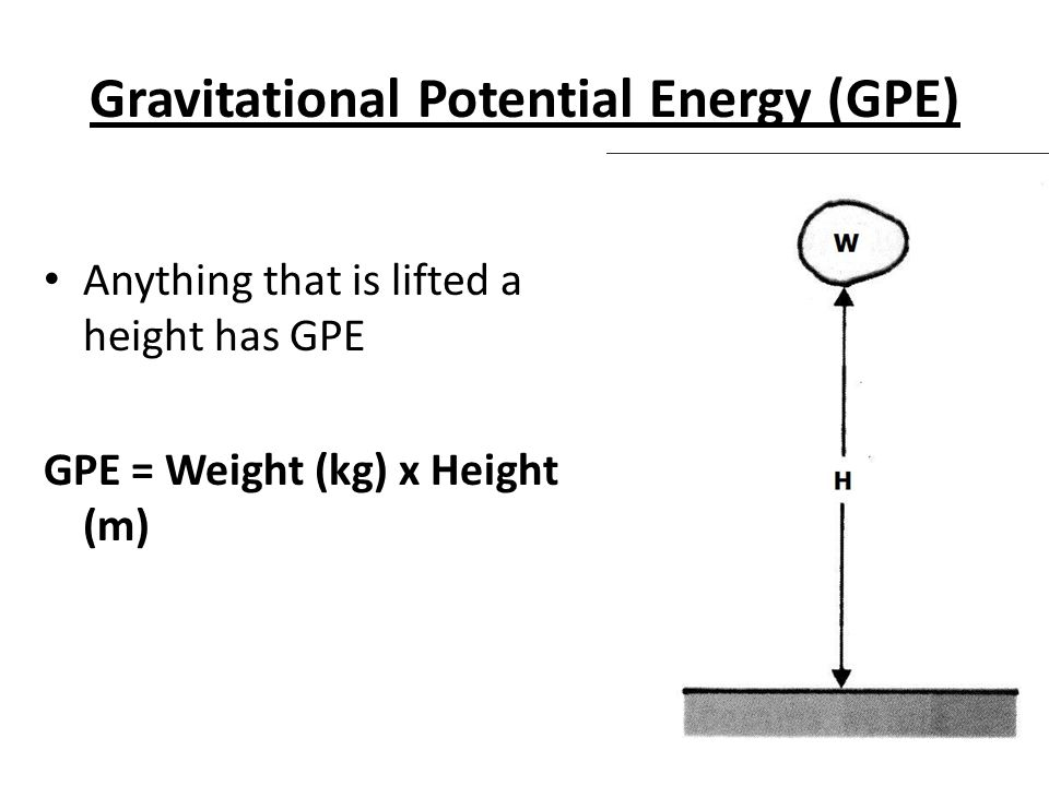 Gravitational Potential Energy (GPE) Anything that is lifted a height has GPE GPE = Weight (kg) x Height (m)