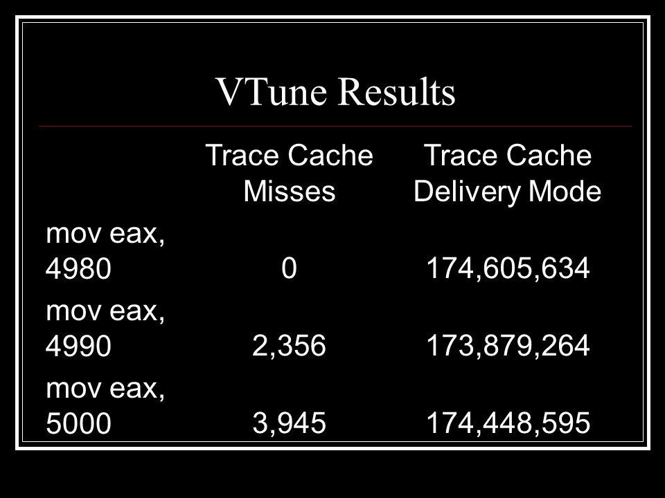 VTune Results Trace Cache Misses Trace Cache Delivery Mode mov eax, 49800174,605,634 mov eax, 49902,356173,879,264 mov eax, 50003,945174,448,595
