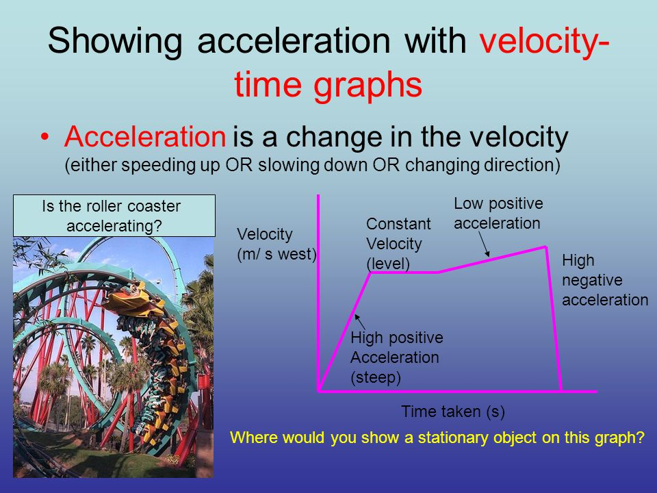Showing acceleration with velocity- time graphs Acceleration is a change in the velocity (either speeding up OR slowing down OR changing direction) Is the roller coaster accelerating.