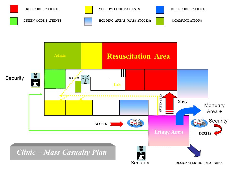 Admin Lab 15 X-ray Triage Area KEEP CLEAR RADIO DESIGNATED HOLDING AREA HOLDING AREAS (MASS STOCKS) GREEN CODE PATIENTS YELLOW CODE PATIENTS COMMUNICATIONS RED CODE PATIENTS BLUE CODE PATIENTS Clinic – Mass Casualty Plan ACCESS EGRESS Resuscitation Area Mortuary Area + Security