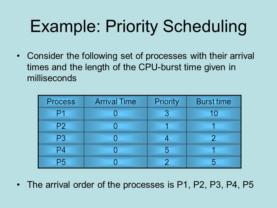 Example: Priority Scheduling Consider the following set of processes with their arrival times and the length of the CPU-burst time given in milliseconds The arrival order of the processes is P1, P2, P3, P4, P5 ProcessArrival TimePriorityBurst time P10310 P2011 P3042 P4051 P5025