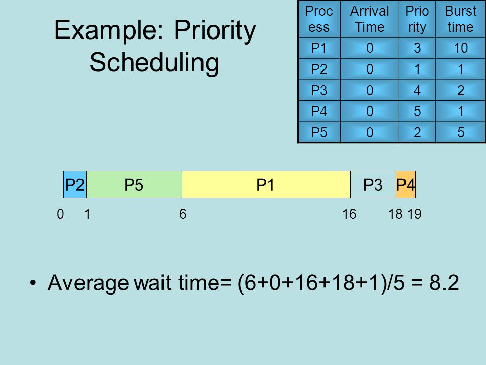 Example: Priority Scheduling Proc ess Arrival Time Prio rity Burst time P10310 P2011 P3042 P4051 P5025 P2P5P1P3P4 106191618 Average wait time= (6+0+16+18+1)/5 = 8.2