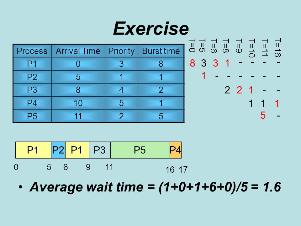 Exercise ProcessArrival TimePriorityBurst time P1038 P2511 P3842 P41051 P51125 P2P5P1P3P4 5069 3 P1 T=5 T=6T=8T=9 8 T=0 1 3 - 1 1 2 5 11 - - -- - - - - - 2 T=10 1617 11 T=11 T=16 1 - - - Average wait time = (1+0+1+6+0)/5 = 1.6