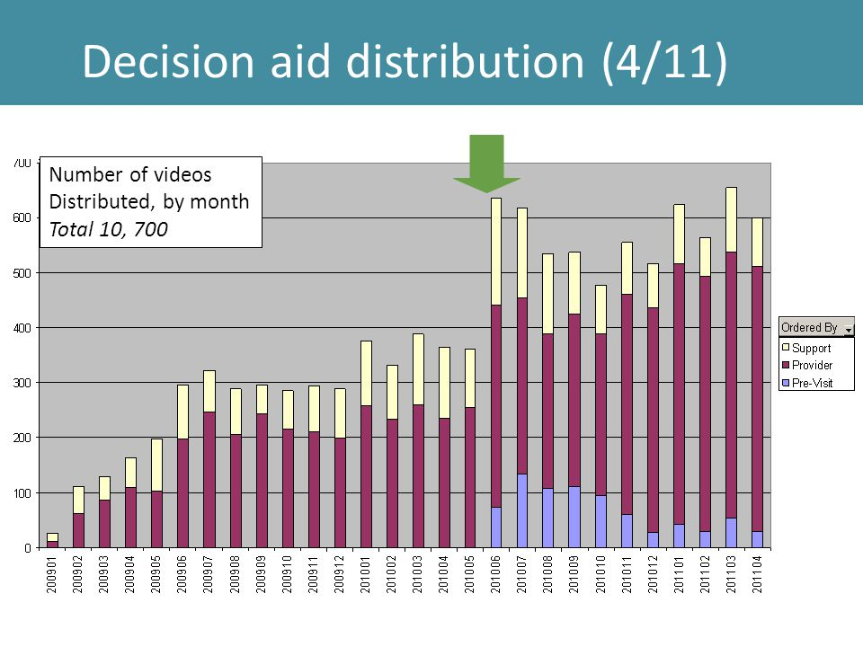 Decision aid distribution (4/11) Number of videos Distributed, by month Total 10, 700