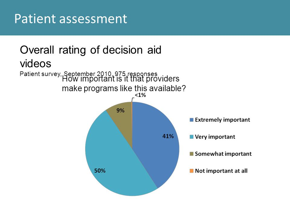 Overall rating of decision aid videos Patient survey, September 2010, 975 responses How important is it that providers make programs like this availab