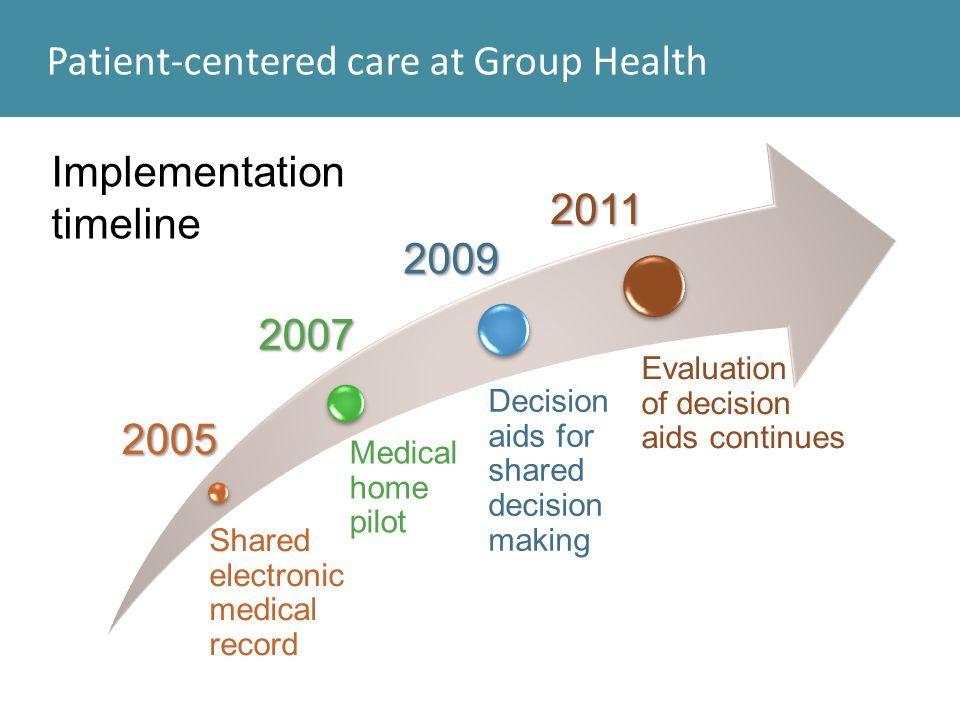 Patient-centered care at Group Health Shared electronic medical record Medical home pilot Decision aids for shared decision making 2005 2007 2009 Impl