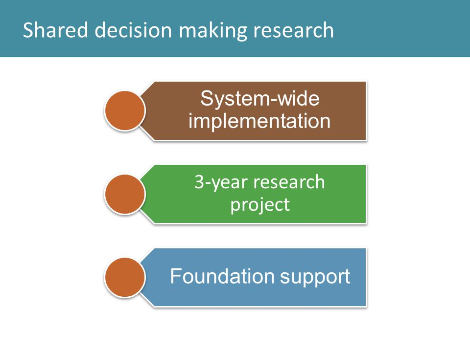 Shared decision making research System-wide implementation 3-year research project Foundation support