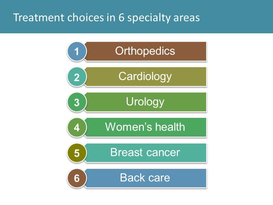 DA distribution for Cardiology