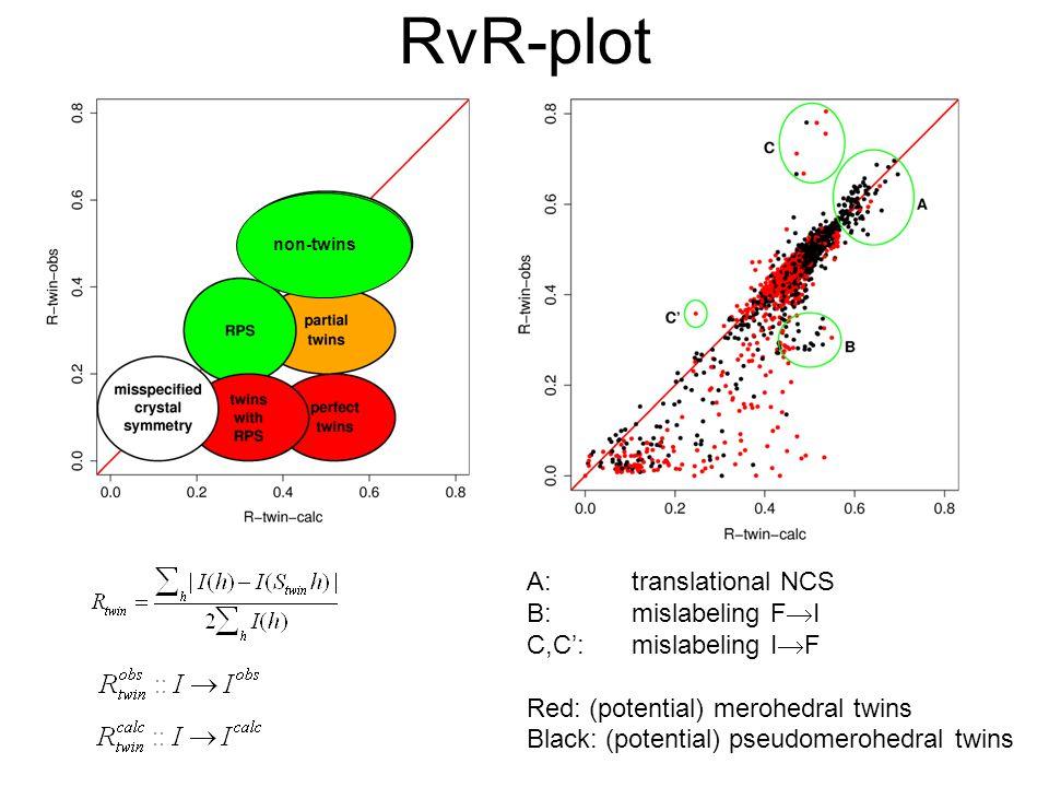 RvR-plot A:translational NCS B:mislabeling F  I C,C':mislabeling I  F Red: (potential) merohedral twins Black: (potential) pseudomerohedral twins non-twins