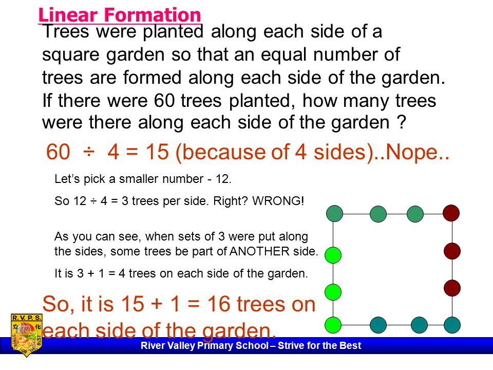River Valley Primary School – Strive for the Best Linear Formation Trees were planted along each side of a square garden so that an equal number of trees are formed along each side of the garden.
