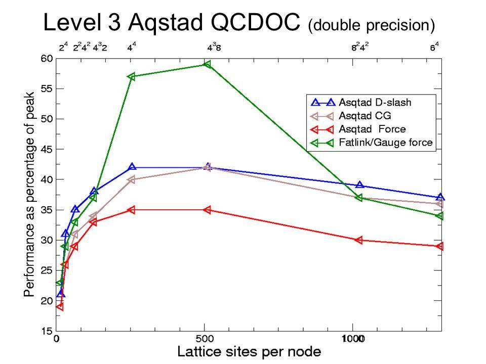 Level 3 Aqstad QCDOC (double precision)