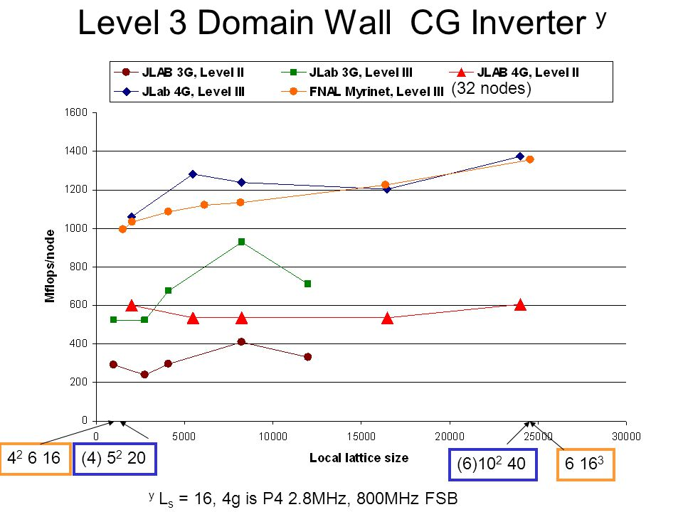 Level 3 Domain Wall CG Inverter y y L s = 16, 4g is P4 2.8MHz, 800MHz FSB (6)10 2 406 16 3 (32 nodes) 4 2 6 16(4) 5 2 20