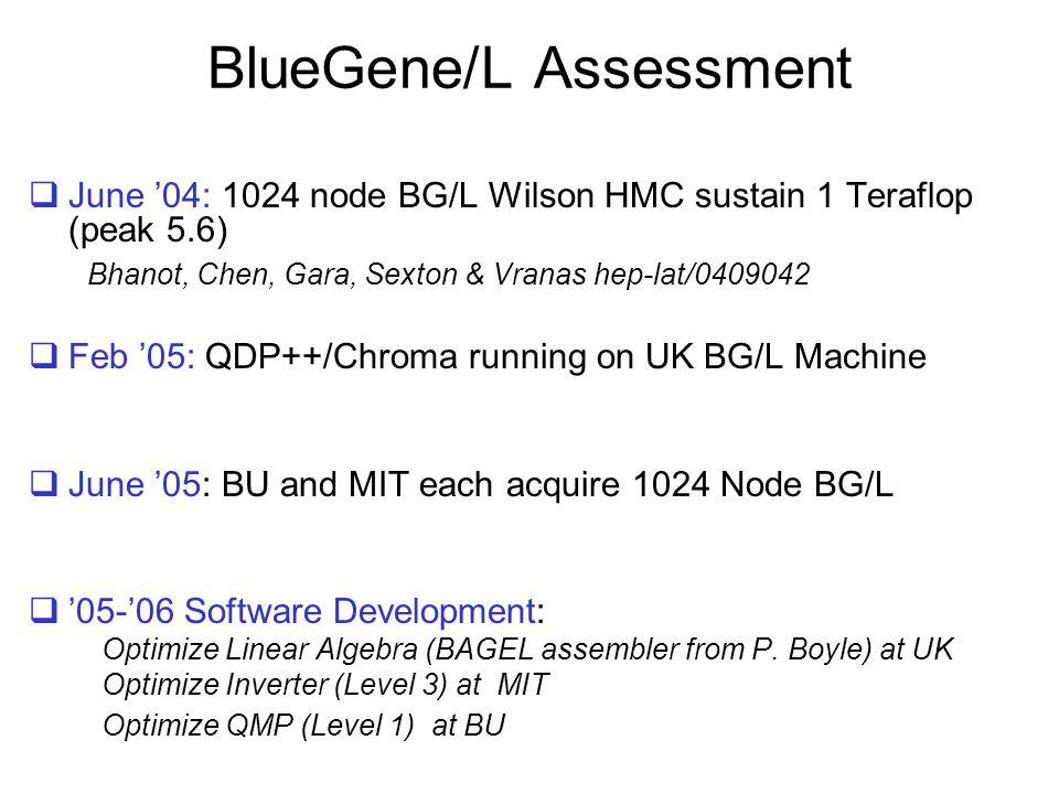 BlueGene/L Assessment  June '04: 1024 node BG/L Wilson HMC sustain 1 Teraflop (peak 5.6) Bhanot, Chen, Gara, Sexton & Vranas hep-lat/0409042  Feb '0