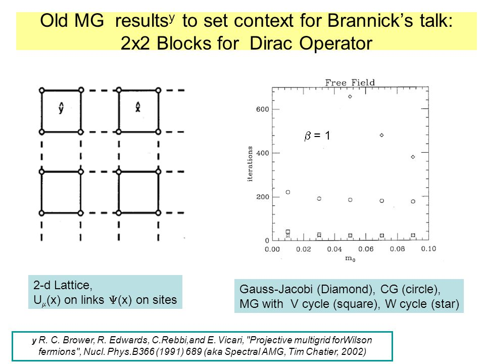 Old MG results y to set context for Brannick's talk: 2x2 Blocks for Dirac Operator Gauss-Jacobi (Diamond), CG (circle), MG with V cycle (square), W cy