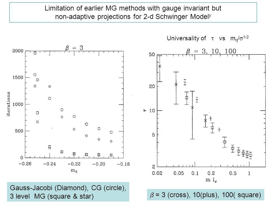 Gauss-Jacobi (Diamond), CG (circle), 3 level MG (square & star)  = 3 (cross), 10(plus), 100( square) Limitation of earlier MG methods with gauge inv