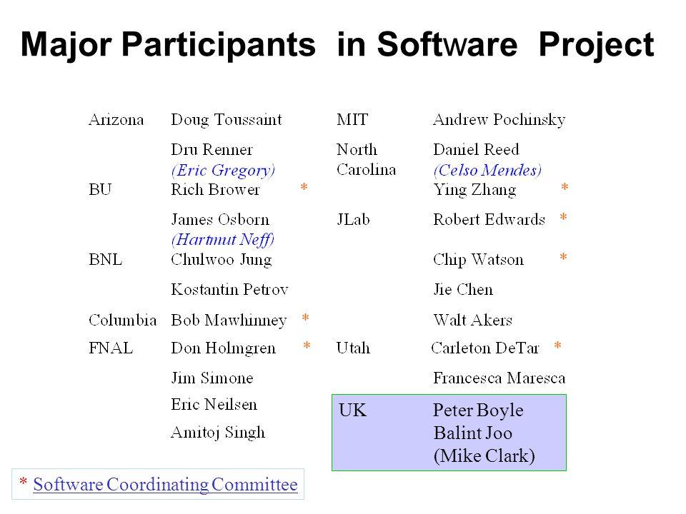 Major Participants in Software Project * Software Coordinating Committee UK Peter Boyle Balint Joo (Mike Clark)