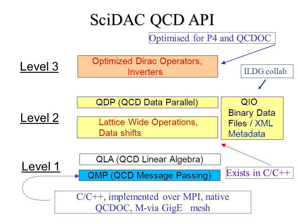 Optimized Dirac Operators, Inverters Level 3 QDP (QCD Data Parallel) Lattice Wide Operations, Data shifts Level 2 QMP (QCD Message Passing) QLA (QCD L