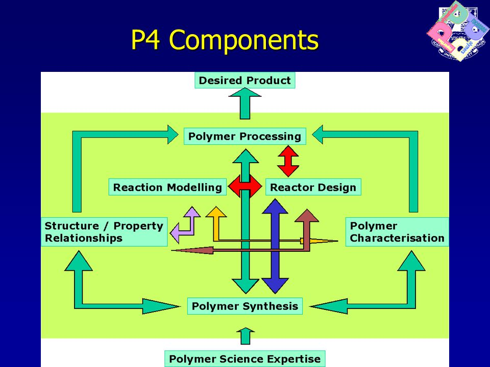 P4 Components