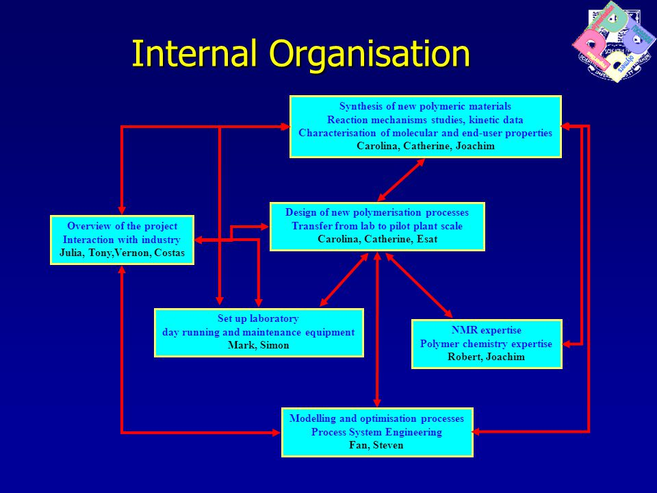 Internal Organisation Overview of the project Interaction with industry Julia, Tony,Vernon, Costas Synthesis of new polymeric materials Reaction mechanisms studies, kinetic data Characterisation of molecular and end-user properties Carolina, Catherine, Joachim Design of new polymerisation processes Transfer from lab to pilot plant scale Carolina, Catherine, Esat Modelling and optimisation processes Process System Engineering Fan, Steven NMR expertise Polymer chemistry expertise Robert, Joachim Set up laboratory day running and maintenance equipment Mark, Simon