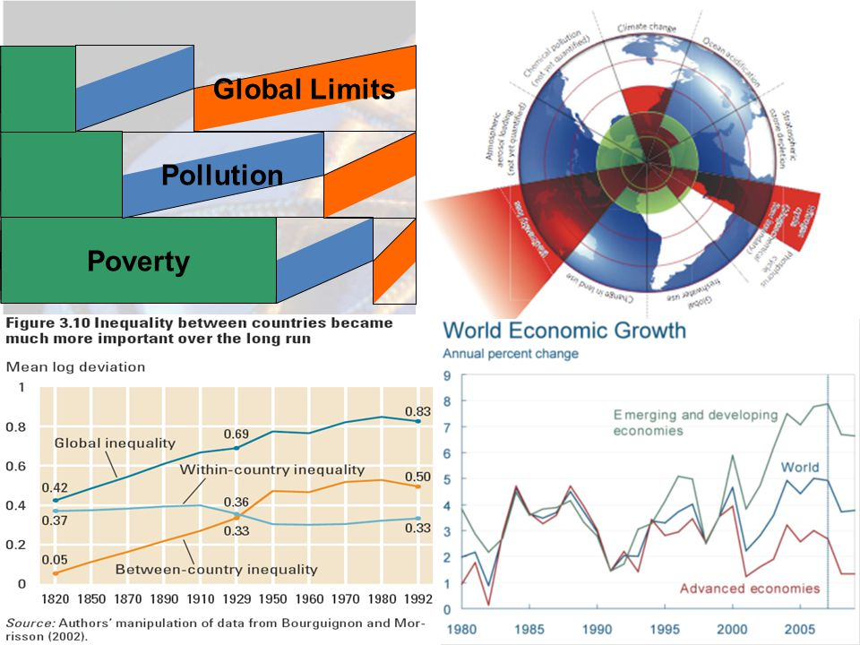 Poverty Pollution Global Limits