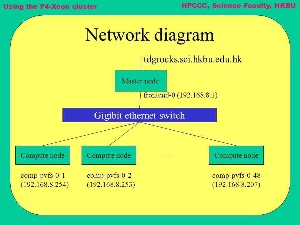 Using the P4-Xeon cluster HPCCC, Science Faculty, HKBU Network diagram Master node Compute node Gigibit ethernet switch tdgrocks.sci.hkbu.edu.hk front