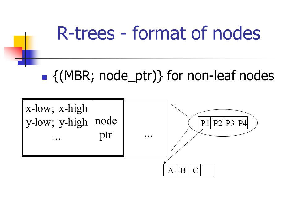 R-trees - format of nodes {(MBR; node_ptr)} for non-leaf nodes P1P2P3P4 ABC x-low; x-high y-low; y-high...