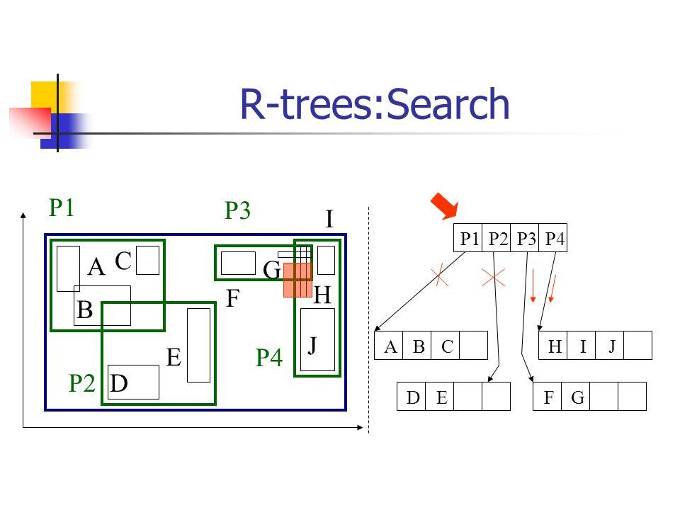 R-trees:Search A B C D E F G H I J P1 P2 P3 P4 P1P2P3P4 FGDEHIJABC