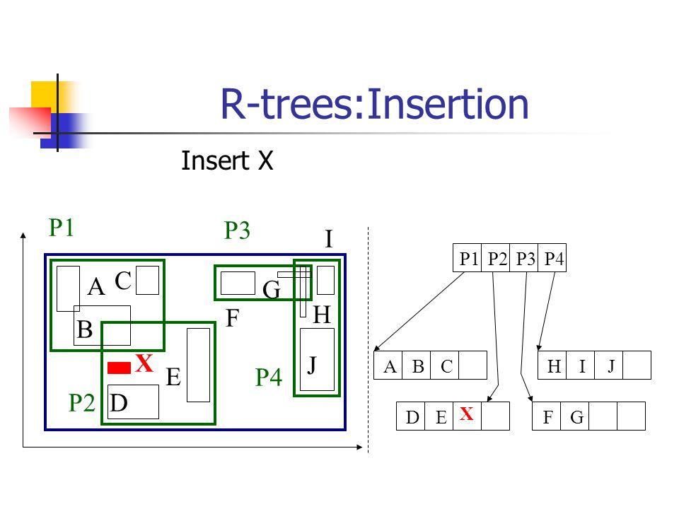 R-trees:Insertion A B C D E F G H I J P1 P2 P3 P4 P1P2P3P4 FGDEHIJABC X X Insert X