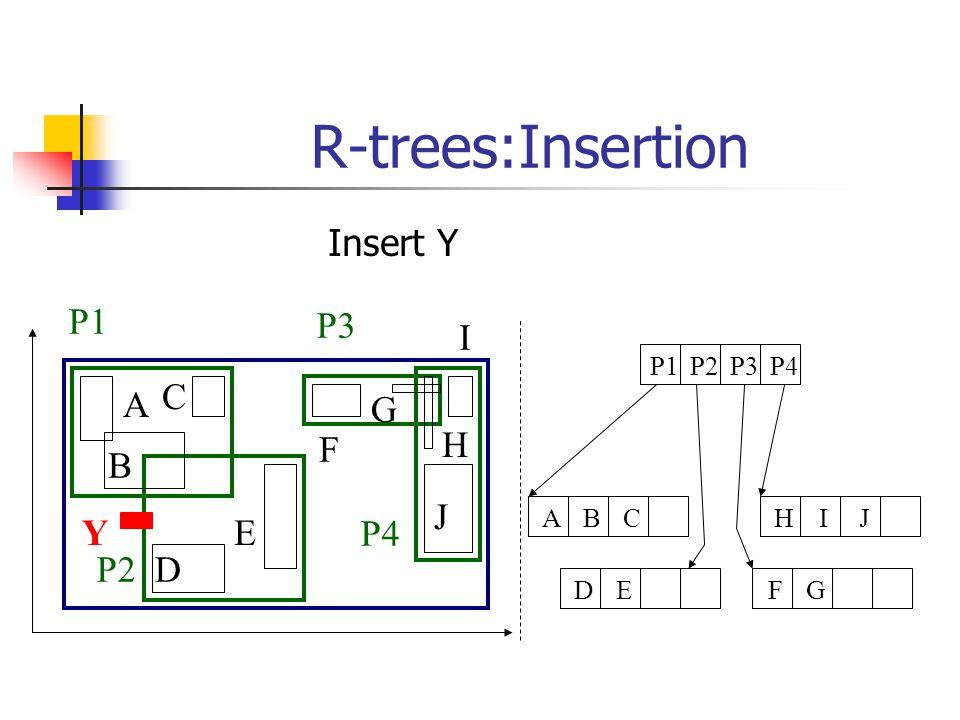 R-trees:Insertion A B C D E F G H I J P1 P2 P3 P4 P1P2P3P4 FGDEHIJABC Y Insert Y