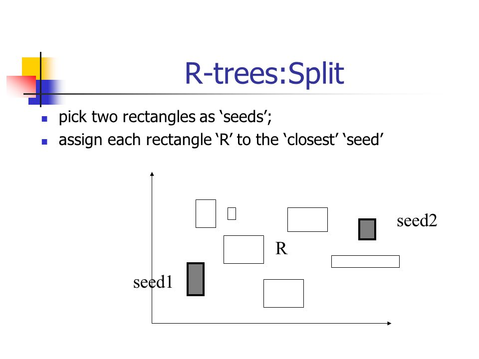 R-trees:Split pick two rectangles as 'seeds'; assign each rectangle 'R' to the 'closest' 'seed' seed1 seed2 R